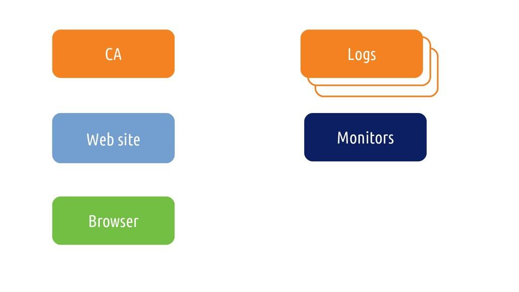 Site web CA Logs Monitors Browser Web site