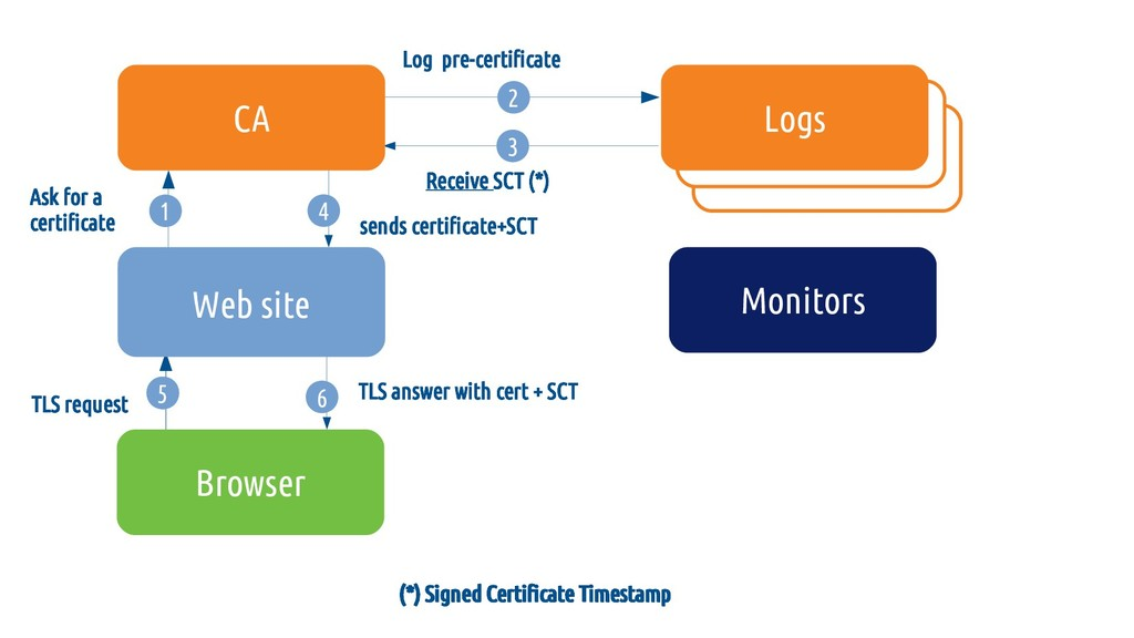 (*) Signed Certificate Timestamp 6 TLS answer w...