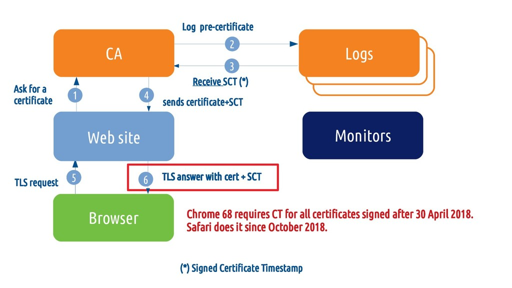 (*) Signed Certificate Timestamp TLS answer wit...