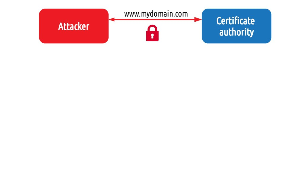 Attacker Certificate authority www.mydomain.com