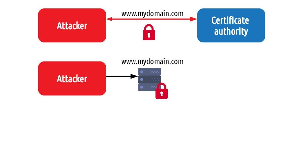 Attaquant Attacker www.mydomain.com Attacker Ce...