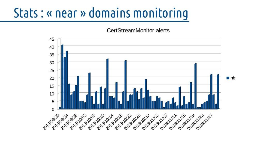 Stats : « near » domains monitoring
