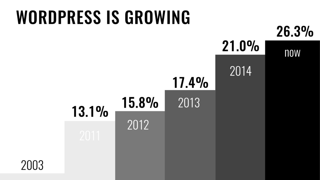 2003 Created 17.4% 21.0% 2011 WORDPRESS IS GROW...