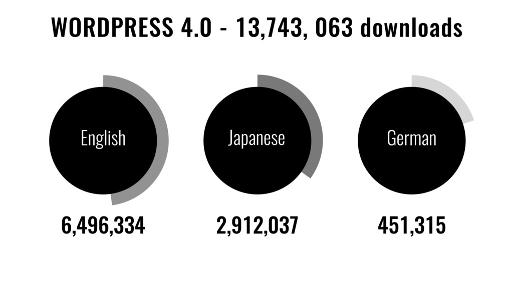 English Japanese German WORDPRESS 4.0 - 13,743,...