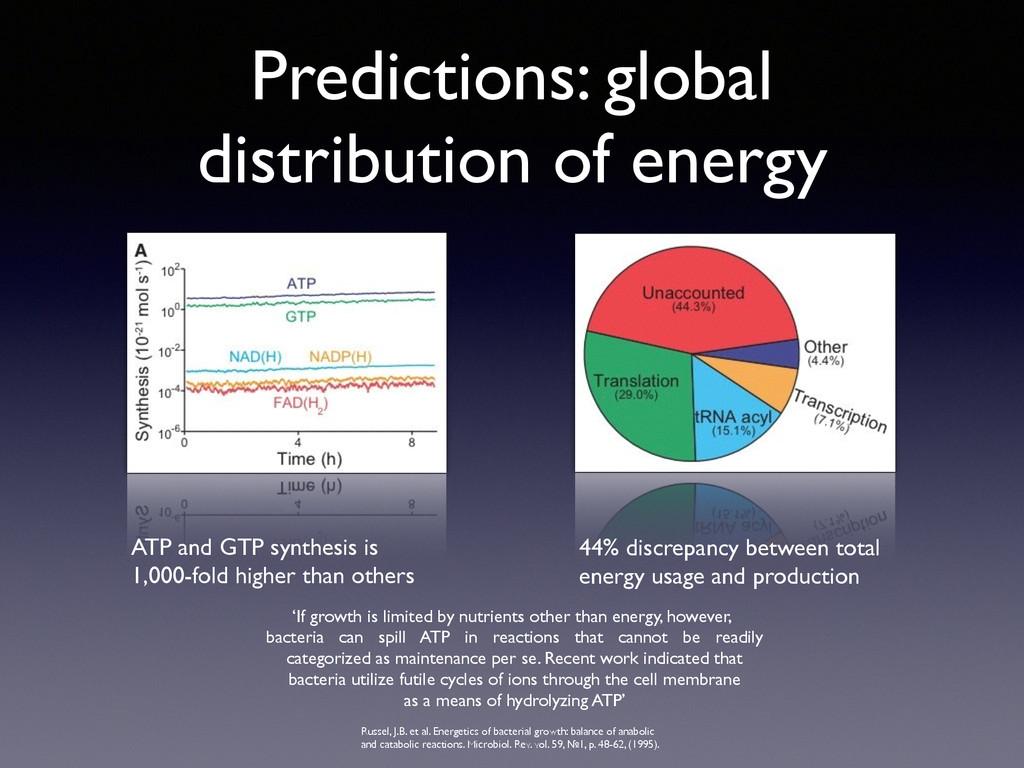 Predictions: global distribution of energy ATP ...