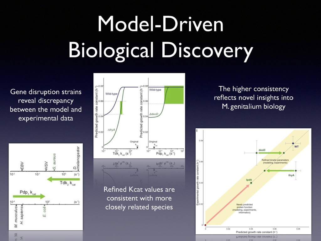 Model-Driven  Biological Discovery Refined Kcat...
