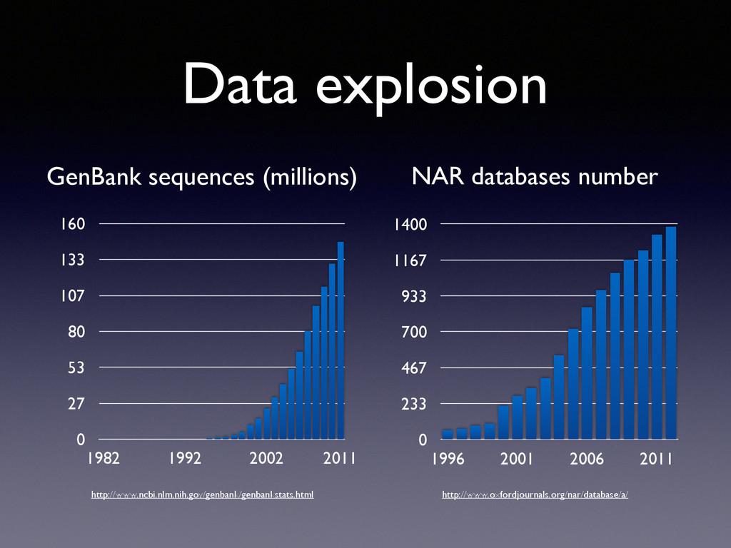 Data explosion 0 27 53 80 107 133 160 1982 1992...