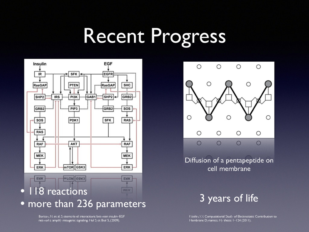 Recent Progress • 118 reactions  • more than ...