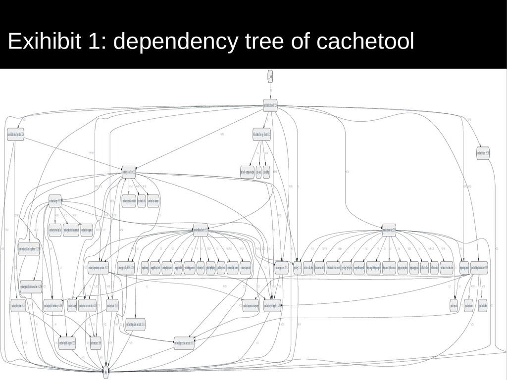 Exihibit 1: dependency tree of cachetool __root...