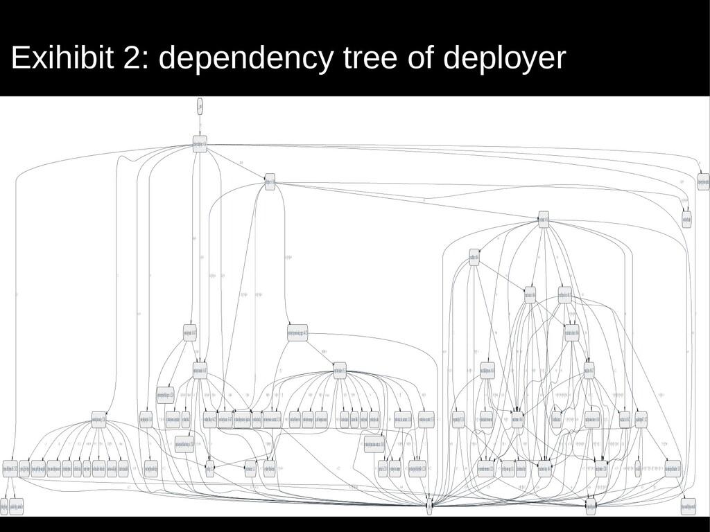 Exihibit 2: dependency tree of deployer __root ...
