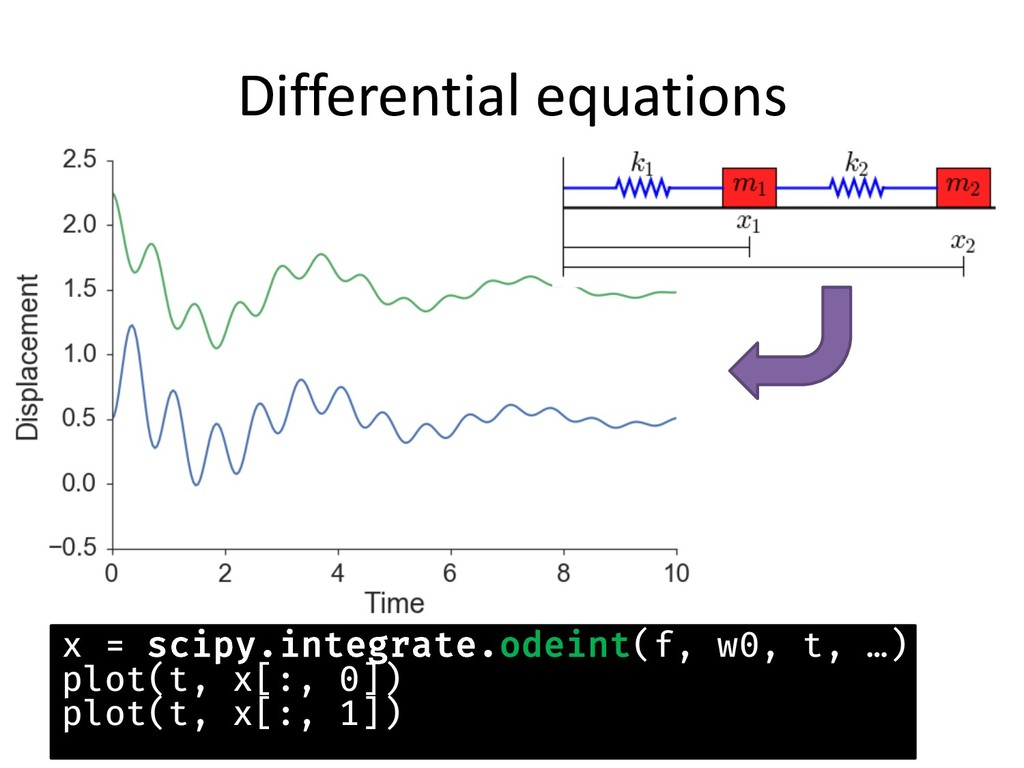 Differential equations x = scipy.integrate.odei...