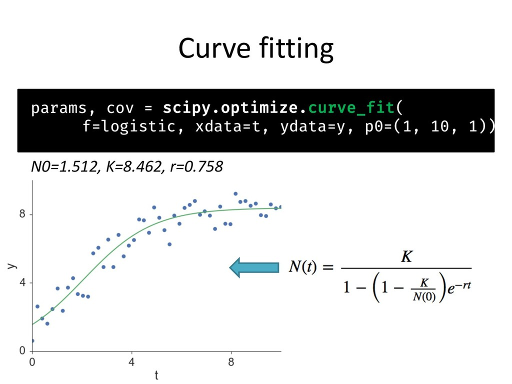 Curve fitting params, cov = scipy.optimize.curv...
