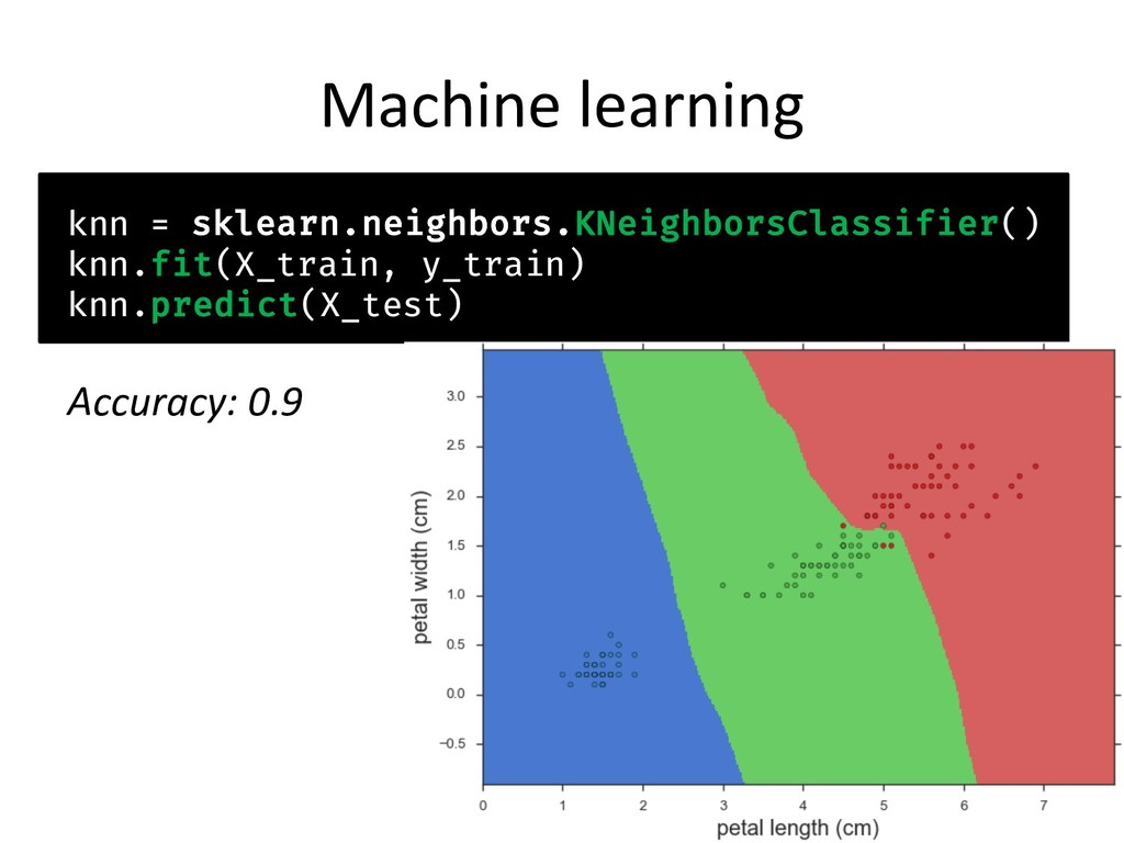 Machine learning knn = sklearn.neighbors.KNeigh...