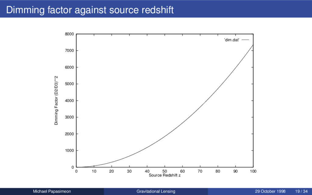 Dimming factor against source redshift 0 1000 2...