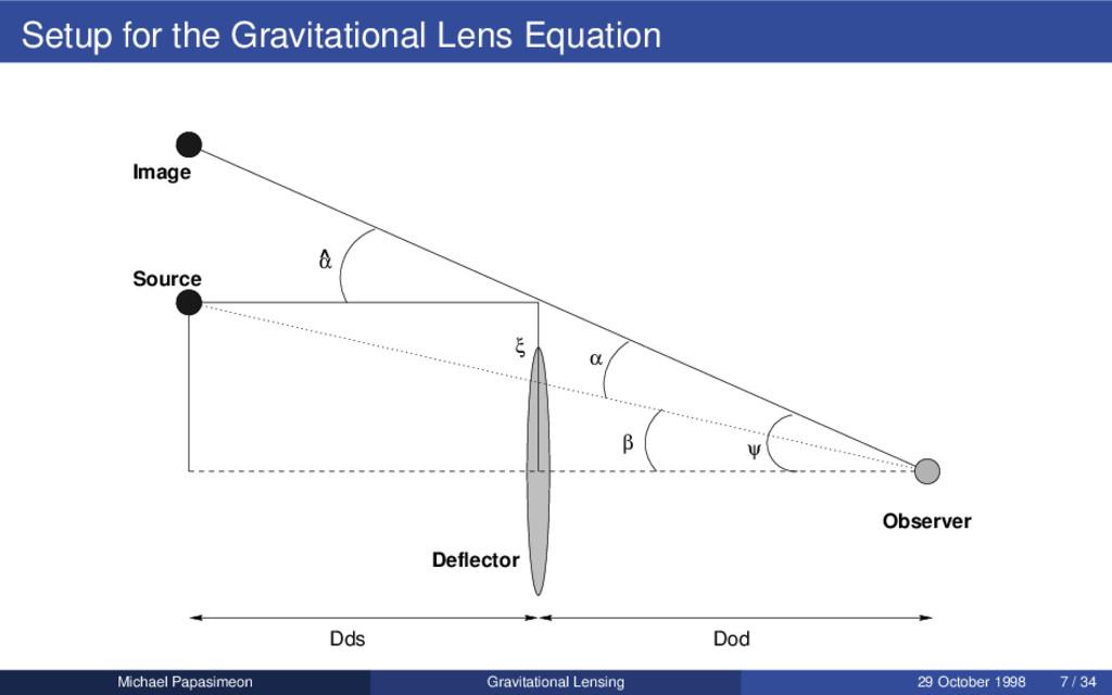 Setup for the Gravitational Lens Equation Dds D...