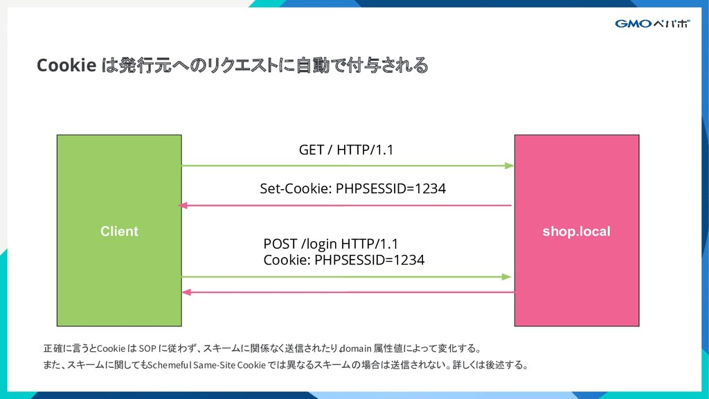 Cookie は発行元へのリクエストに自動で付与される Client shop.local G...
