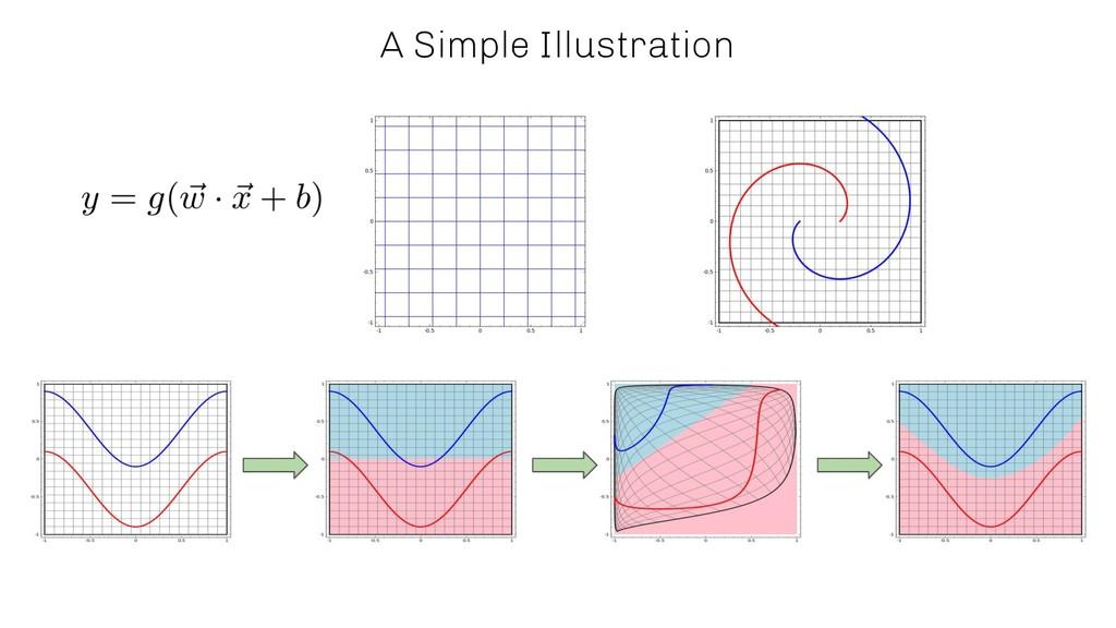 A Simple Illustration