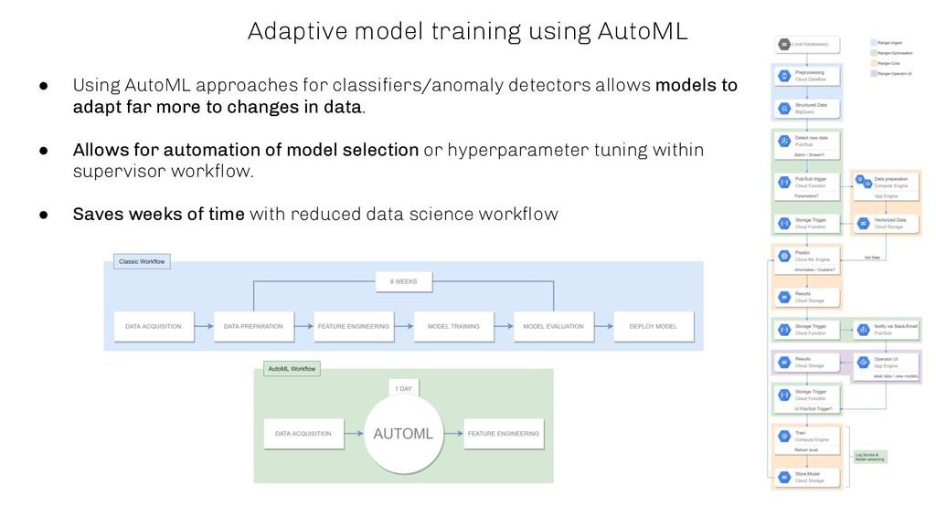 Adaptive model training using AutoML ● Using Au...