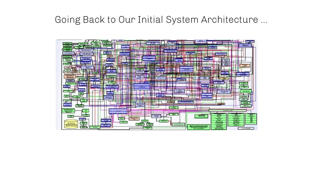 Going Back to Our Initial System Architecture ....