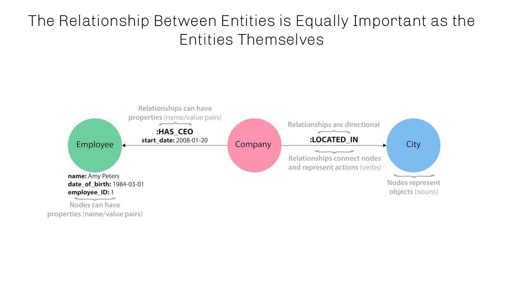 The Relationship Between Entities is Equally Im...