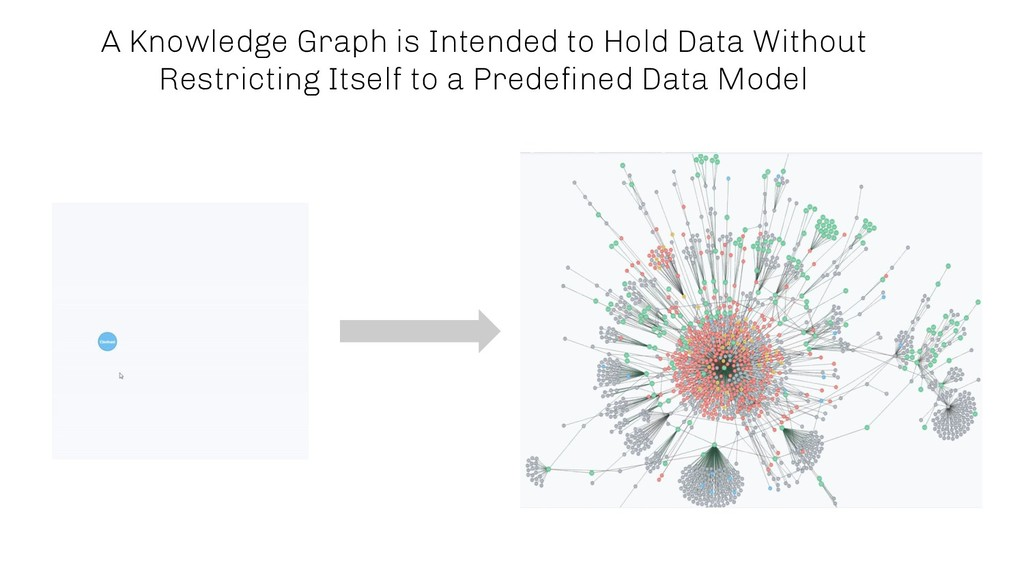 A Knowledge Graph is Intended to Hold Data With...