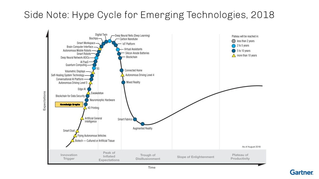 Side Note: Hype Cycle for Emerging Technologies...