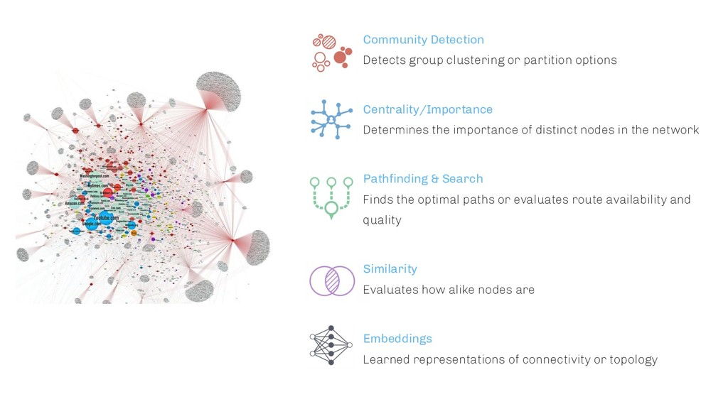 Community Detection Detects group clustering or...