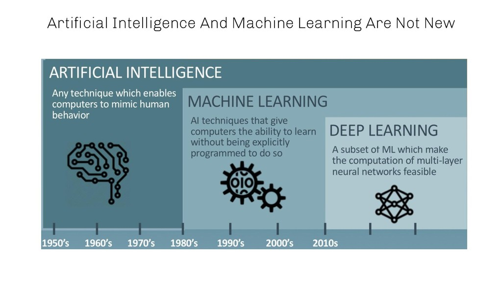 Artificial Intelligence And Machine Learning Are...
