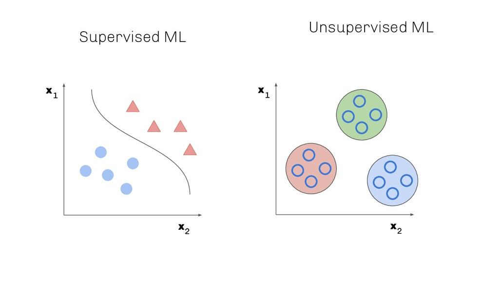 Supervised ML x x 1 2 x x 1 2 Unsupervised ML
