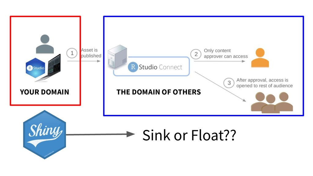YOUR DOMAIN THE DOMAIN OF OTHERS Sink or Float??