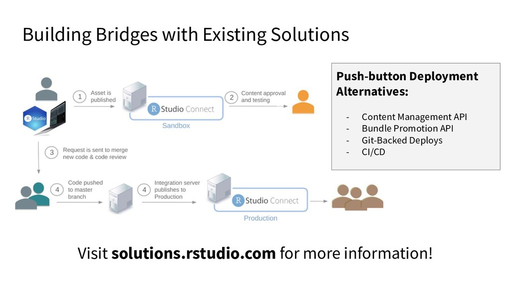 Building Bridges with Existing Solutions Push-b...