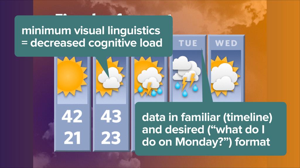minimum visual linguistics = decreased cognitiv...