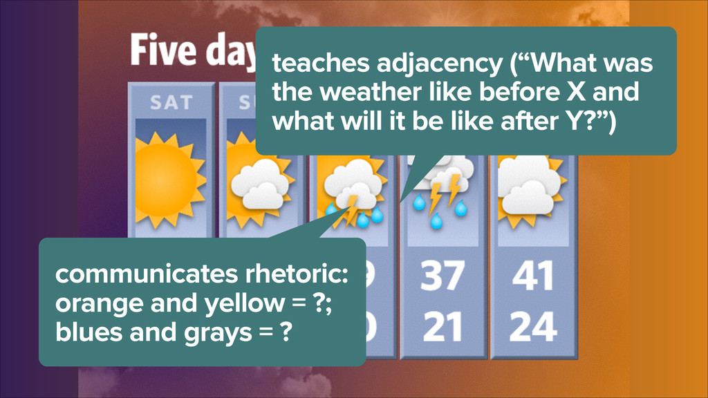 """teaches adjacency (""""What was the weather like b..."""
