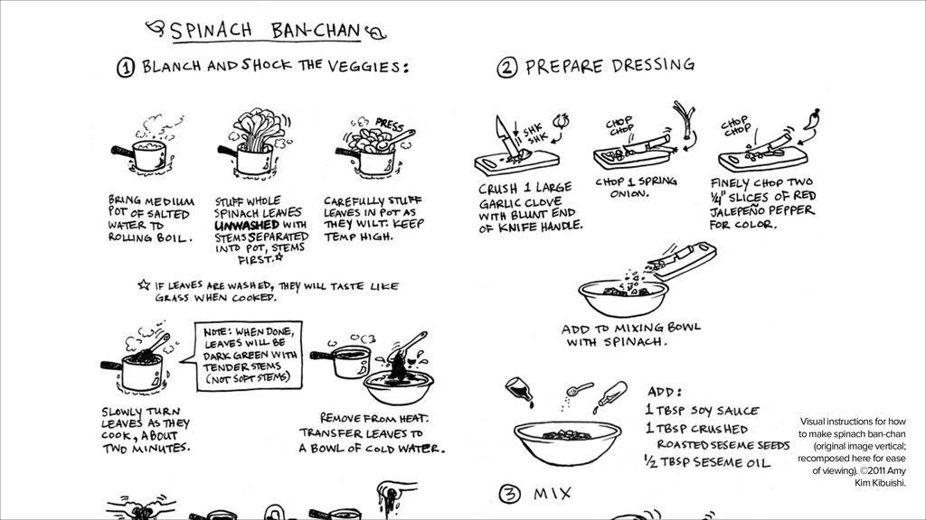 Visual instructions for how to make spinach ban...