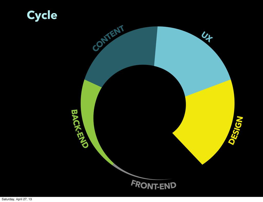 Cycle BACK-END FRONT-END DESIGN C O NTENT UX Sa...