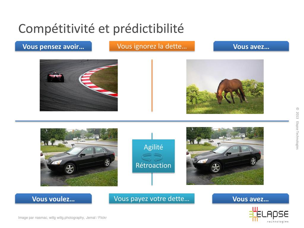© 2013 Elapse Technologies Compétitivité et pré...