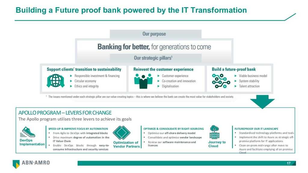 Building a Future proof bank powered by the IT ...