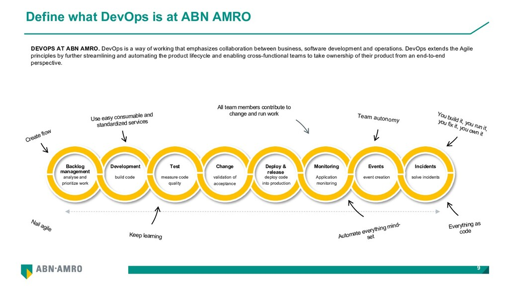 Define what DevOps is at ABN AMRO 9 DEVOPS AT A...