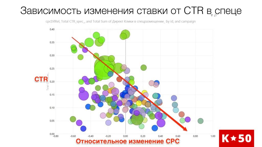 Зависимость изменения ставки от CTR в спеце