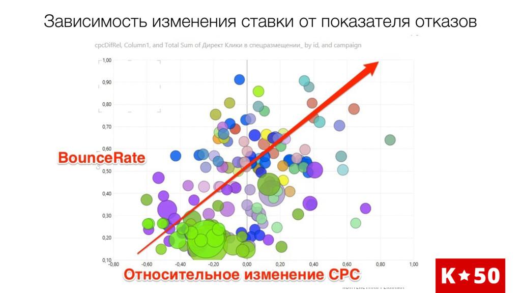 Зависимость изменения ставки от показателя отка...