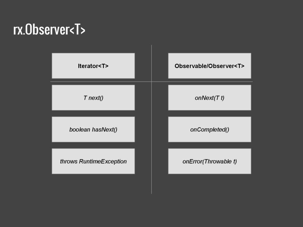 rx.Observer<T> Iterator<T> T next() boolean has...