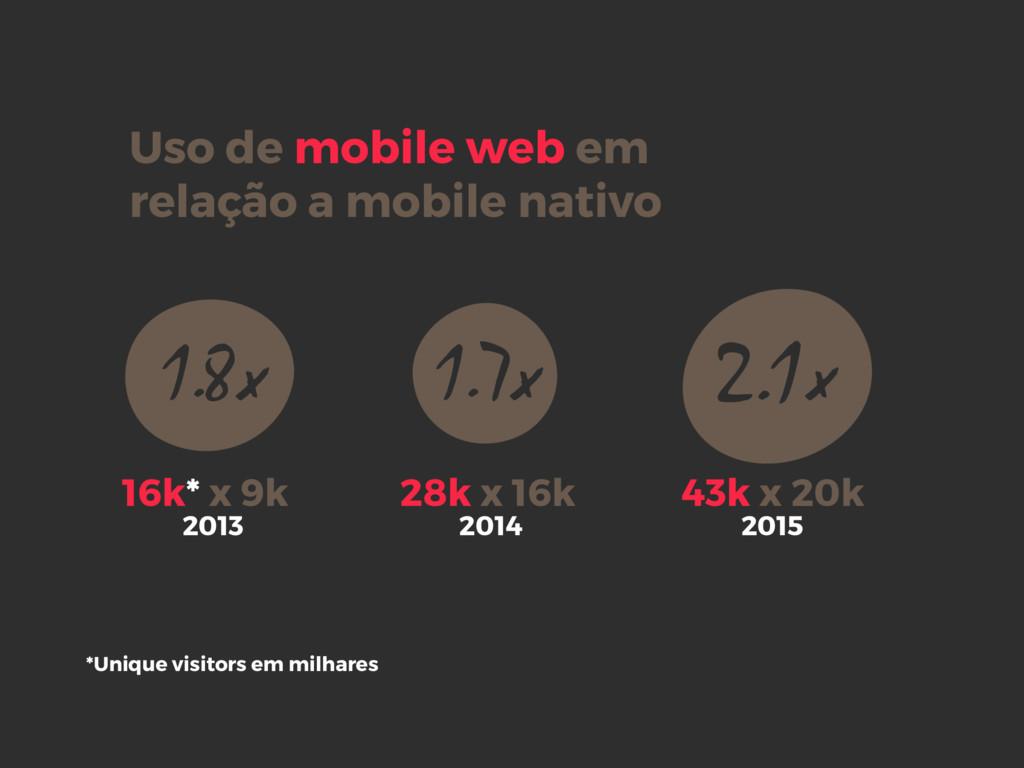 Uso de mobile web em relação a mobile nativo 20...