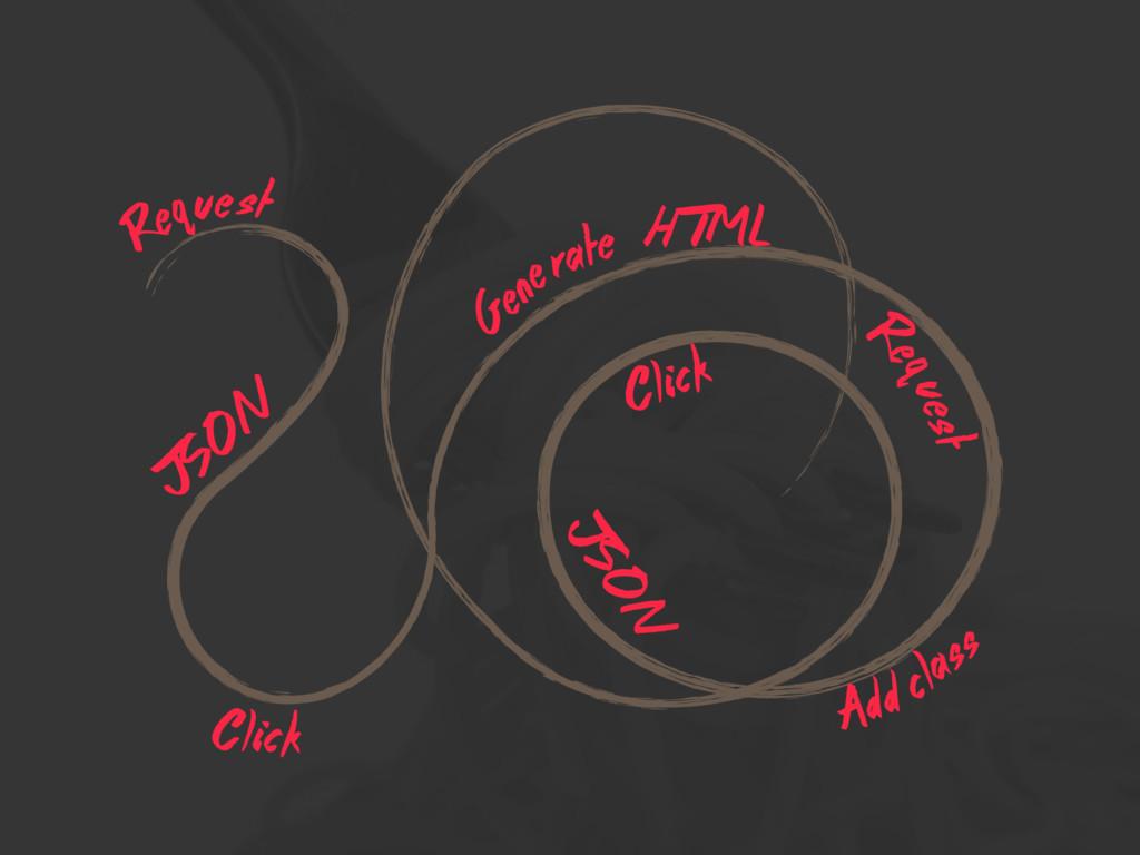Req HTML Click JSON Gene Add JSON Click class u...