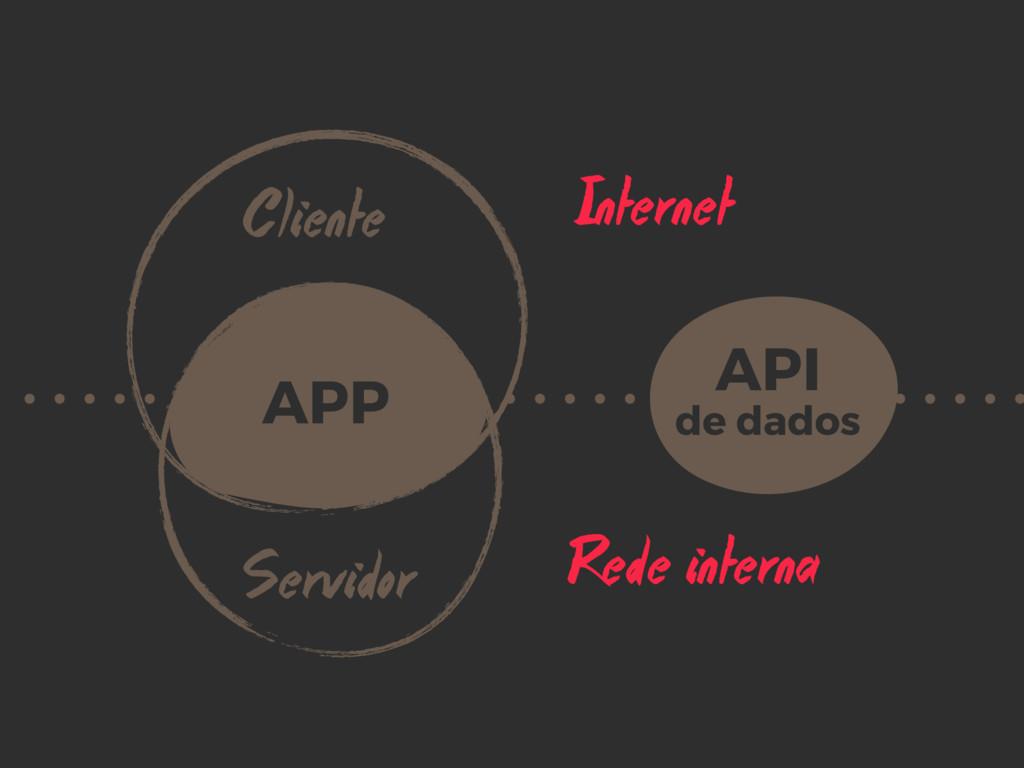 Internet Rede interna Cliente Servidor APP API...