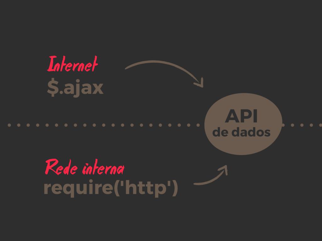 Internet Rede interna API de dados $.ajax requ...