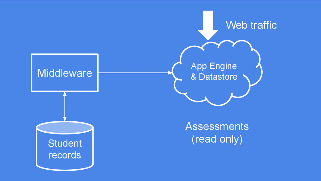App Engine & Datastore Middleware Web traffic S...