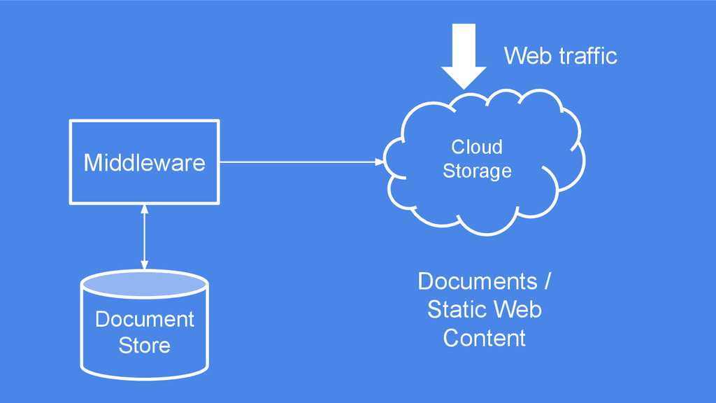 Cloud Storage Middleware Web traffic Document S...
