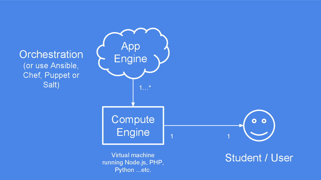 App Engine Compute Engine Orchestration (or use...