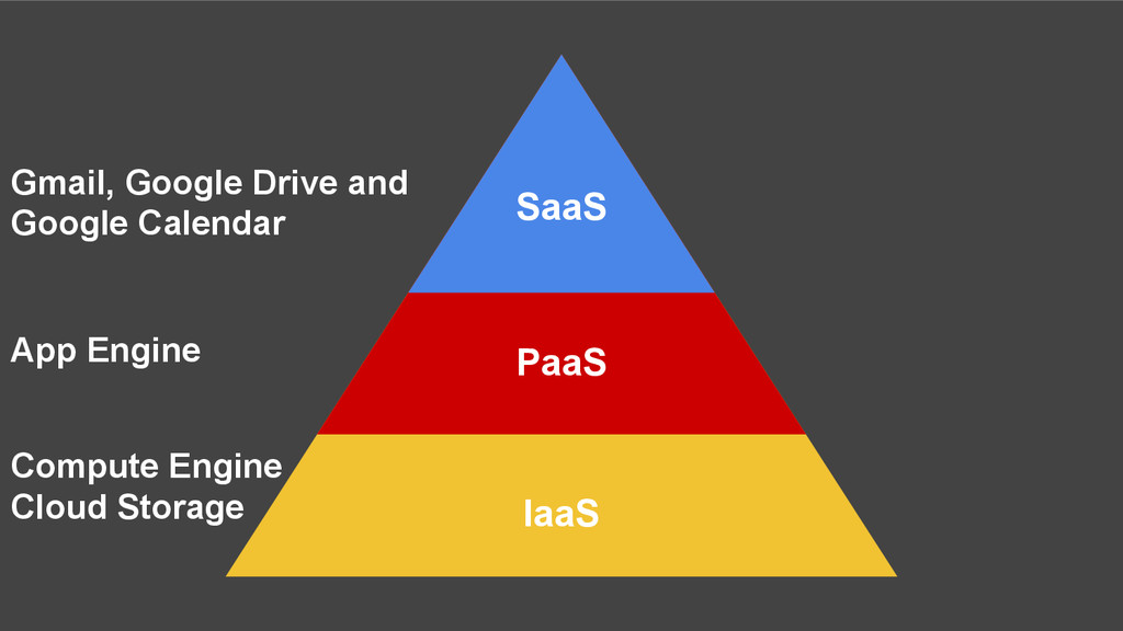IaaS PaaS SaaS Gmail, Google Drive and Google C...