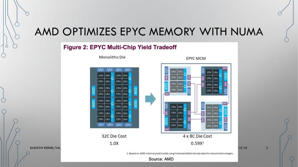 AMD OPTIMIZES EPYC MEMORY WITH NUMA BASHOW KERN...